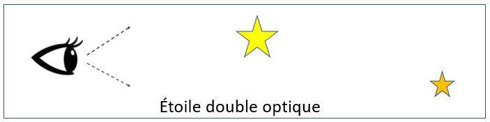 Etoile double optique