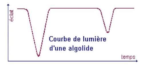 Courbes de lumière d'une binaire algolide