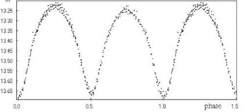 Courbes de lumière d'une binaire à éclipse